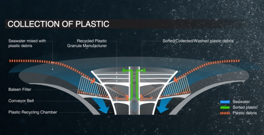 floating-seawer-skyscraper-rids-the-worlds-oceans-of-plastic-while-generating-clean-energy4